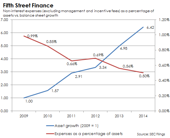 Fifth Street Finance Expenses Vs Growth