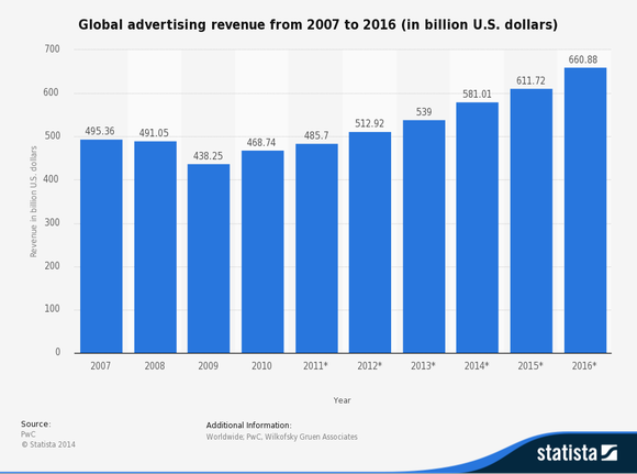 Global Advertising Revenue From
