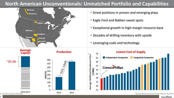 Conocophillips Low Cost Shale