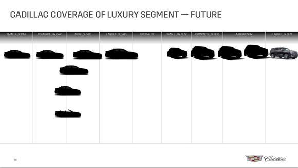 Cadillac Future Segment Coverage