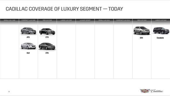 Cadillac Segment Coverage Today