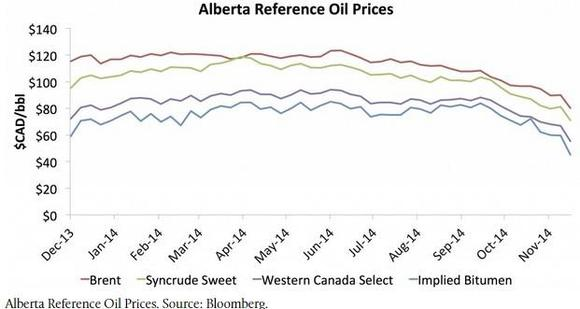 West Canada Select Price Chart