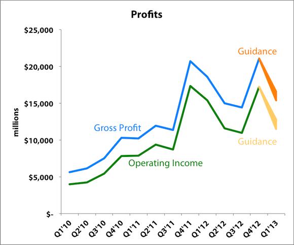 Challenge Profits Labels