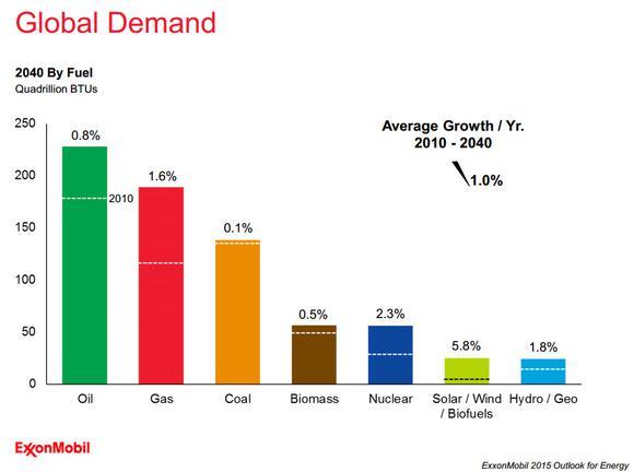Exxon Mobil Global Demand