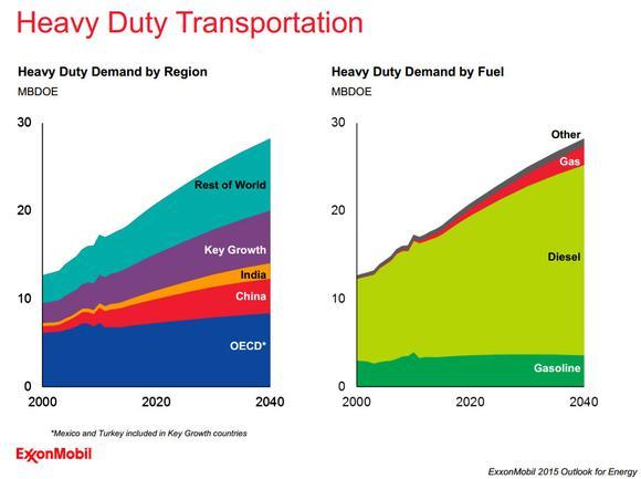 Exxon Mobil Heavy Transporation