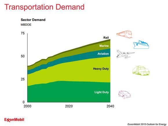 Exxon Mobil Transporation Demand