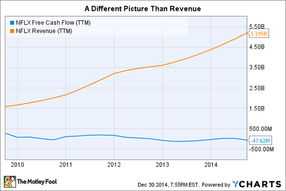 Nflx Revenue V Fcf