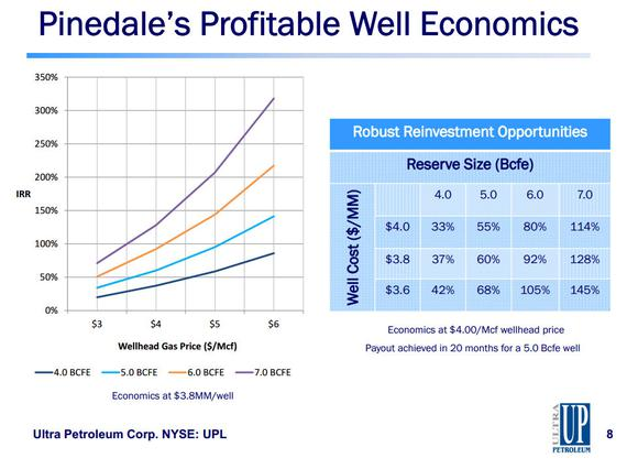 Natural Gas Stocks Ultra Petroleum Corp Pinedale