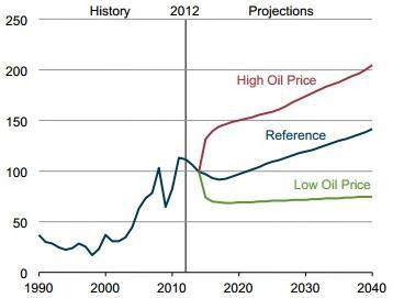 Eia Oil Prices