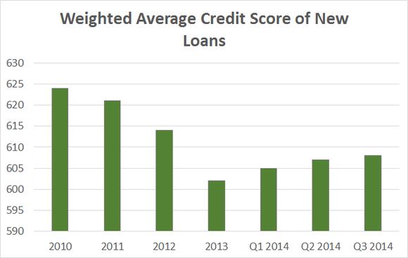 Conn Credit Score