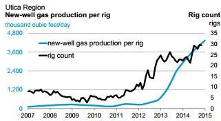 Eia Marcellus Drilling Efficiency Chart