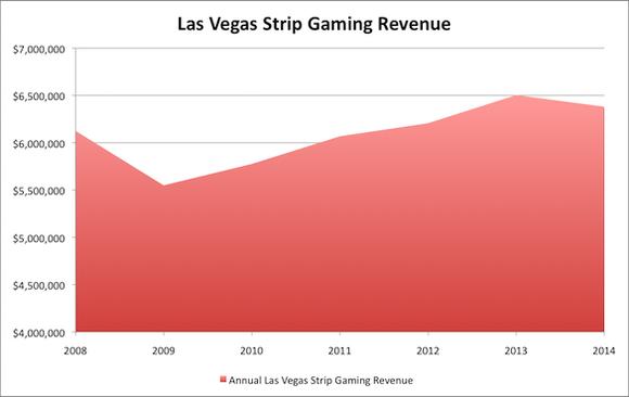 Las Vegas Strip Gaming Revenue