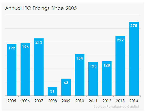 How do stock options work in an ipo
