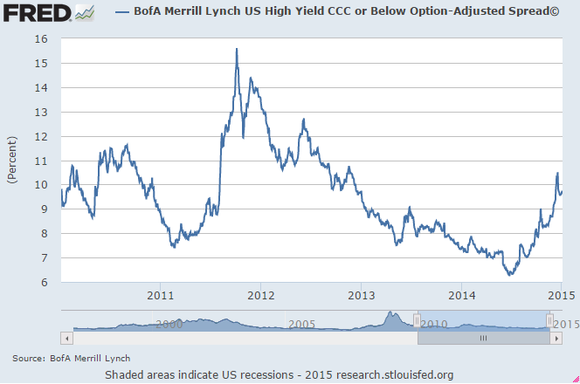 Junk Spreads Fed Data