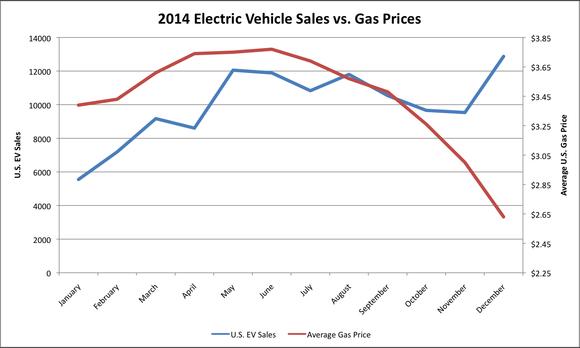 Ev Sales V Gas Prices