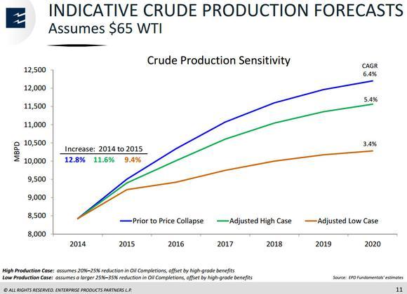 Enterprise Products Partners Lp Oil Production Growth