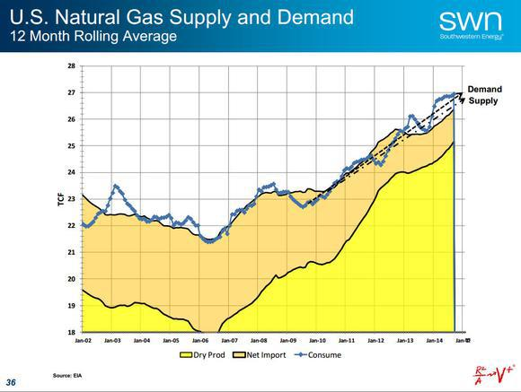 Natural Gas Stocks Southwestern Energy Company Supply Demand