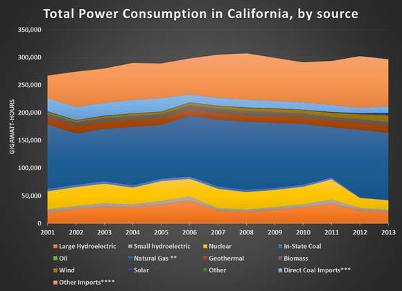 Ca Power Source