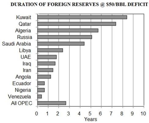 Opec Foreign Reserves