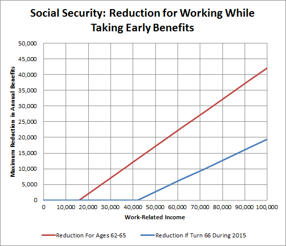 Ss Benefit Reduction