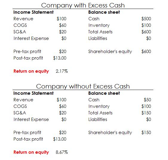 Excess Cash Roe