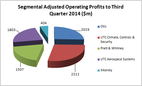 Utc 401k investment options