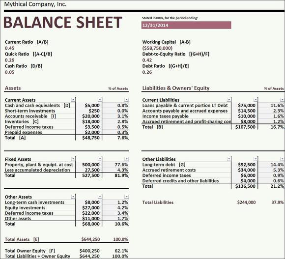 Balance Sheet For Investment Property