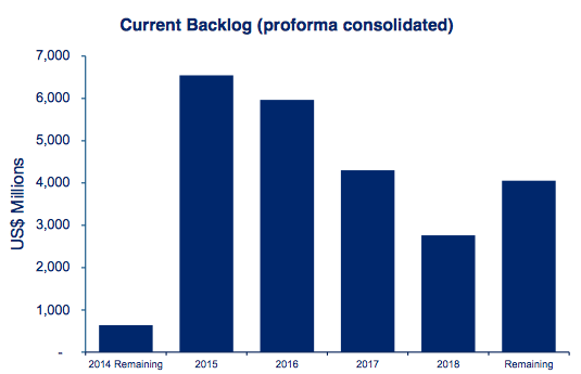 Seadrill Backlog Chart