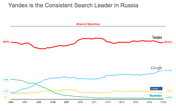 Yandex Search Share