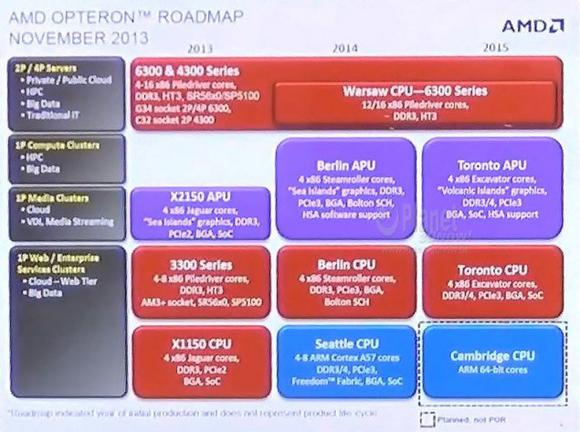 Amd Opteron Apu Roadmap
