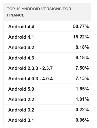 Android Versions Adoption Finance