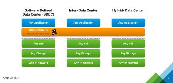 Vmware Sddc Layers Chart