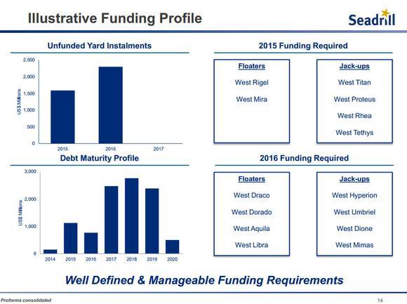 Seadrill Ltd Funding