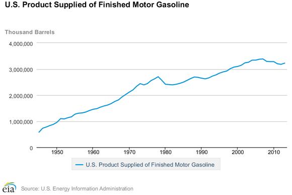 Gasoline Chart