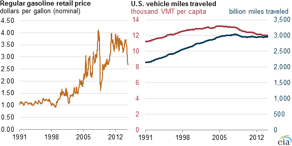 Gasoline Prices And Demand