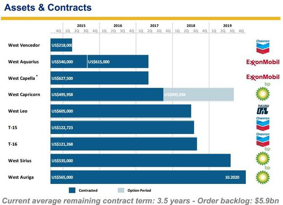 Seadrill Partners Contracts