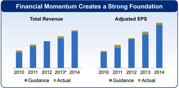 Celgene Corporation's Future: Everything You Need to Know in