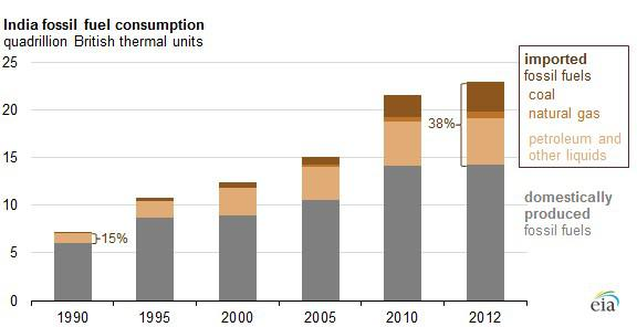 Fossil Fuel Imports