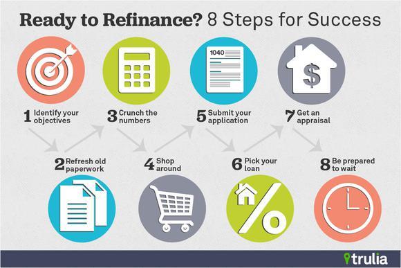 Trulia Refinance Steps Success