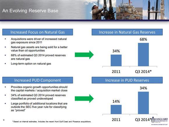 Vanguard Natural Resources Llc Natural Gas