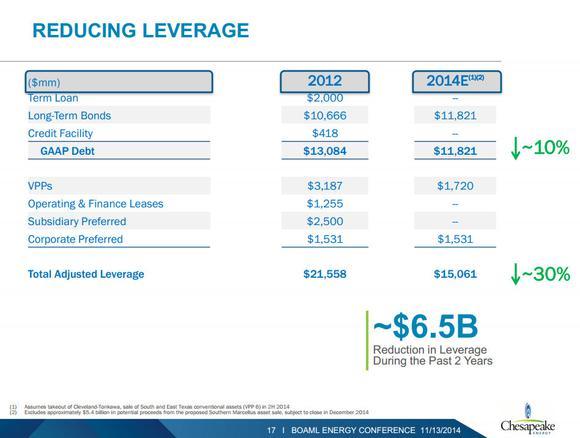Chesapeake Energy Corporation Balance Sheet