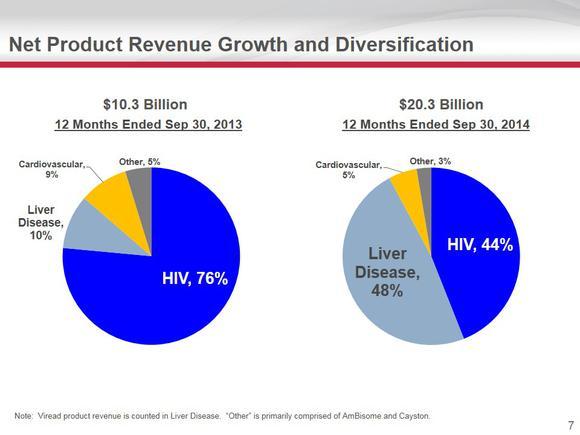 Gilead Sciences Revenue Shift