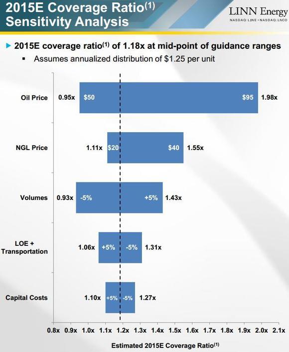 Linn Energy Distribution Coverage Ratio