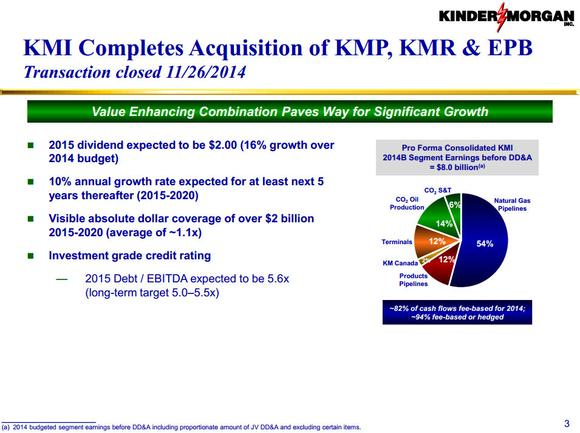 Kinder Morgan Inc Consolidation