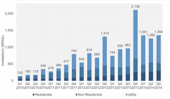 Solar Installation Growth