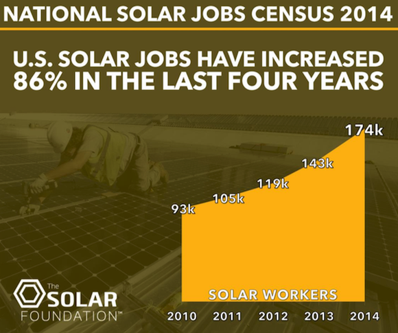 Solar Job Growth