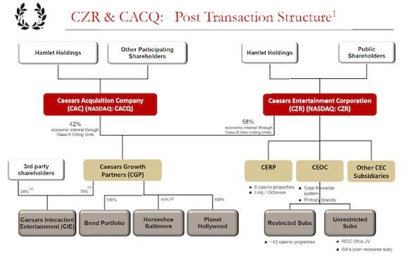 Caesars Corporate Structure