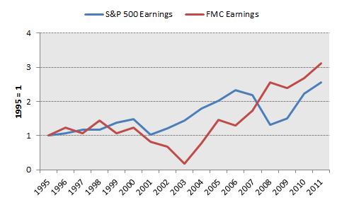 Fmc Earnings