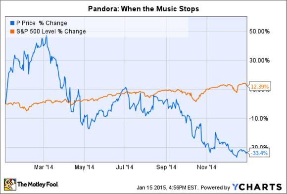 Ycharts Pandora