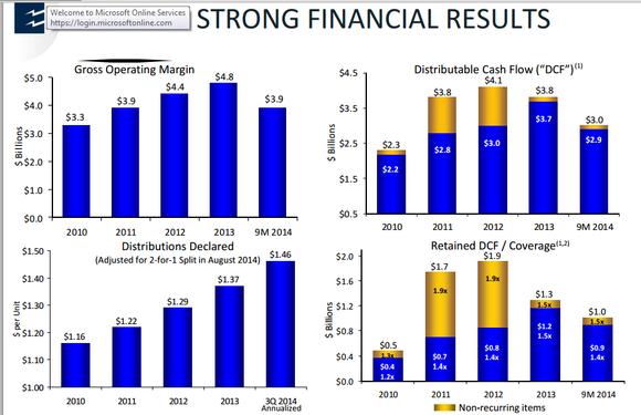 Epd Financials